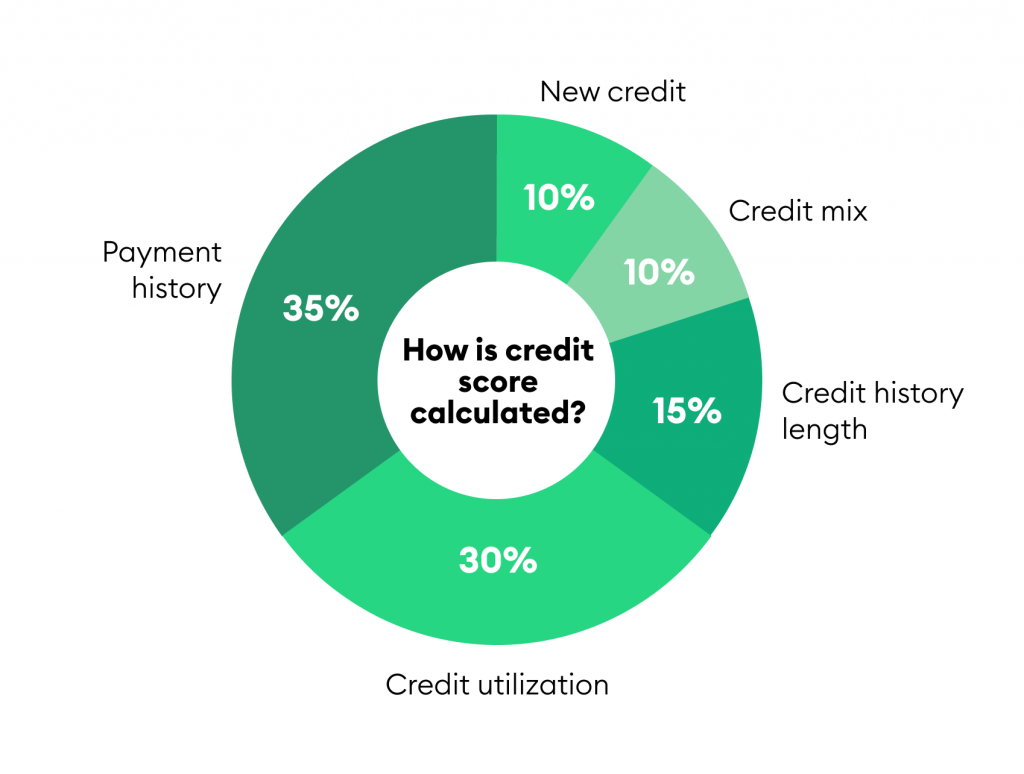 pie chart outlining the factors that go into a credit score